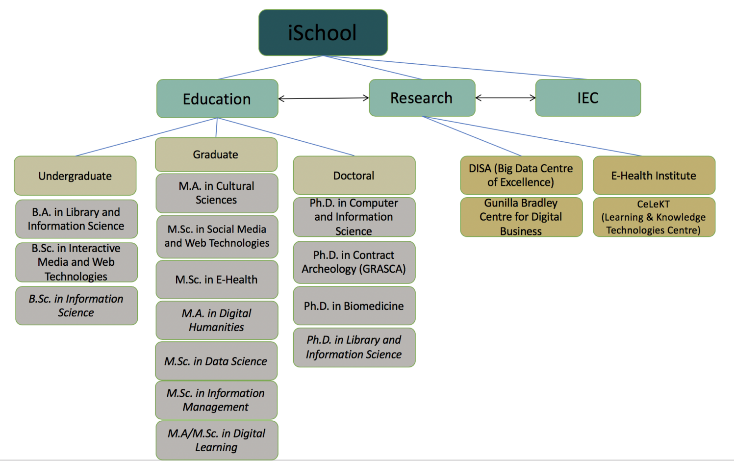 A graphical view of the iSchool concept at Linnaeus University, October 2017.