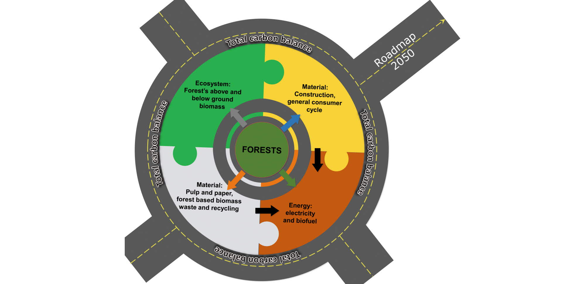 Swedish forestry sector's carbon balance