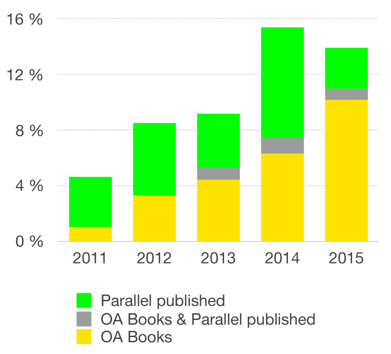 Bar chart showing percentage Open Access of scientific chapters in DiVA, years 2011-2015