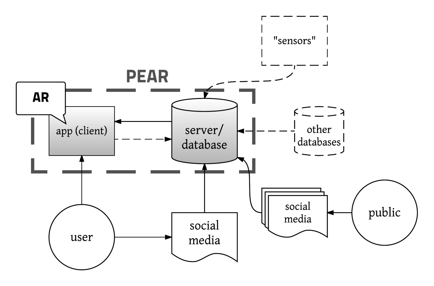 Project augmented reality for public engagement pear lnu pear diagram architecture illustration ccuart Images