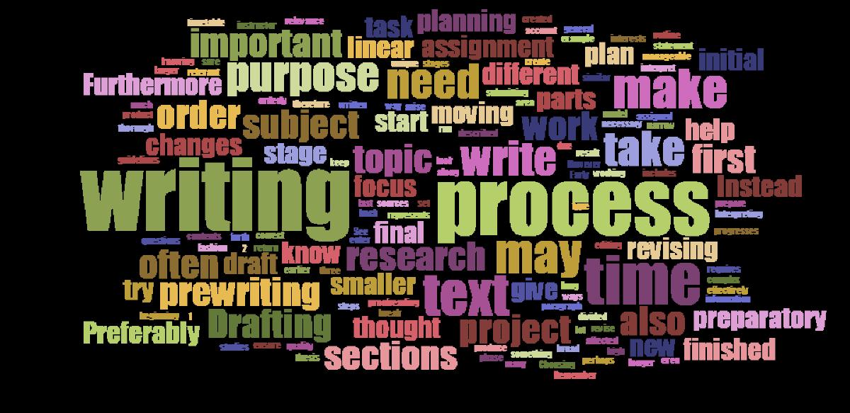 The Writing Process | lnu.se