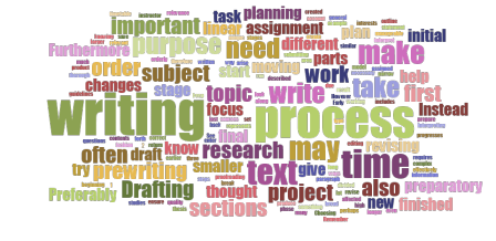 wordcloud of the writing process
