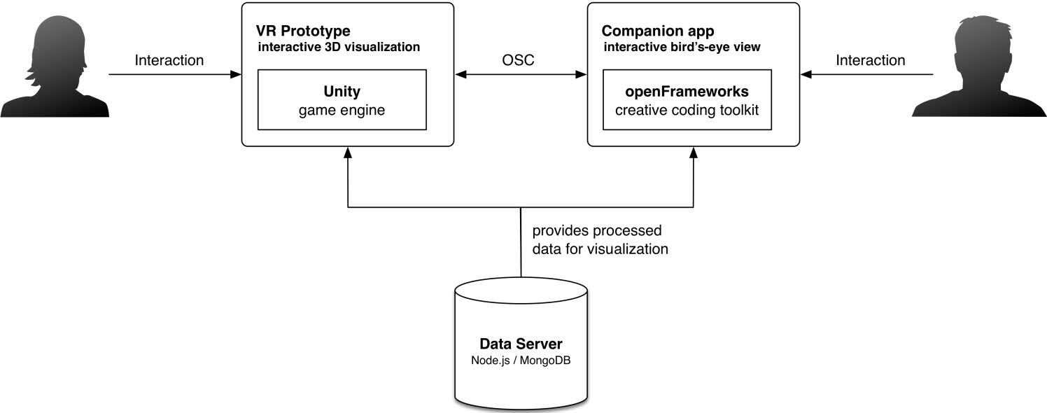 Project: Open Data Exploration in Virtual Reality (ODxVR) | Lnu se