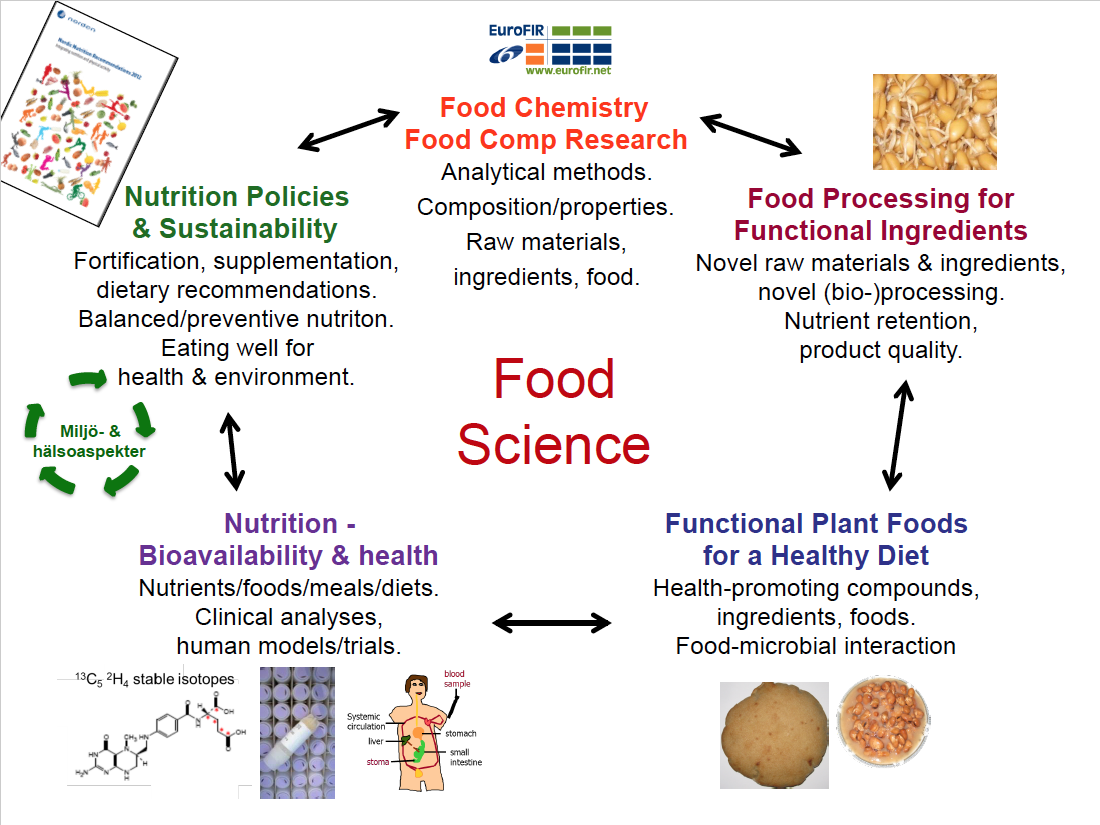 Food Science | Lnu se